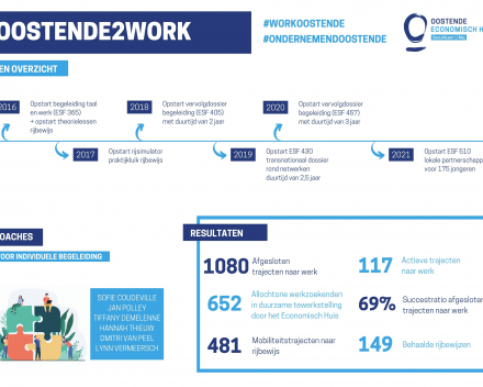 Infographic Oostende2Work april 2021 - 1