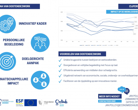 Infographic Oostende2Work april 2021 - 2